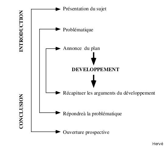 Cours de dissertation franaise